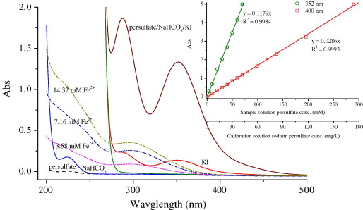III: Calibration Curves for persulfate in deionized water